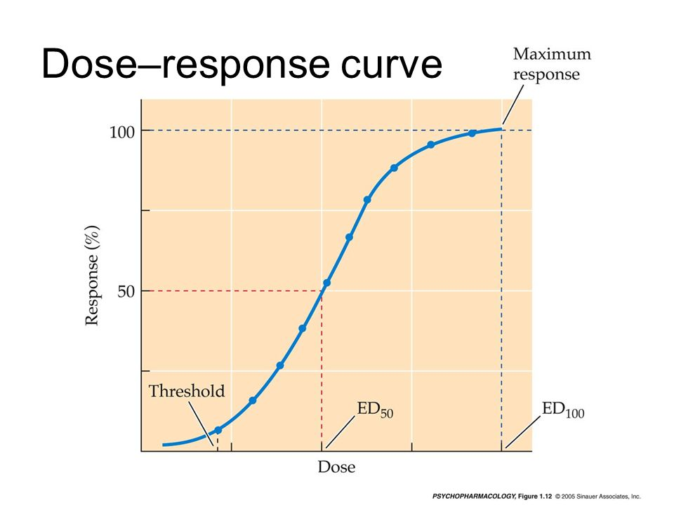 Dose–response curve mq-fig-01-12-0.jpg