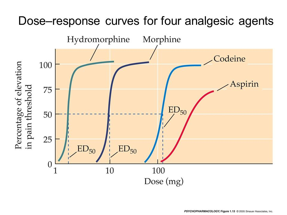 Dose–response curves for four analgesic agents