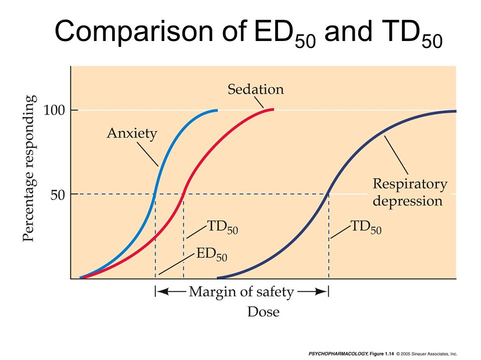 Comparison of ED50 and TD50 mq-fig-01-14-0.jpg