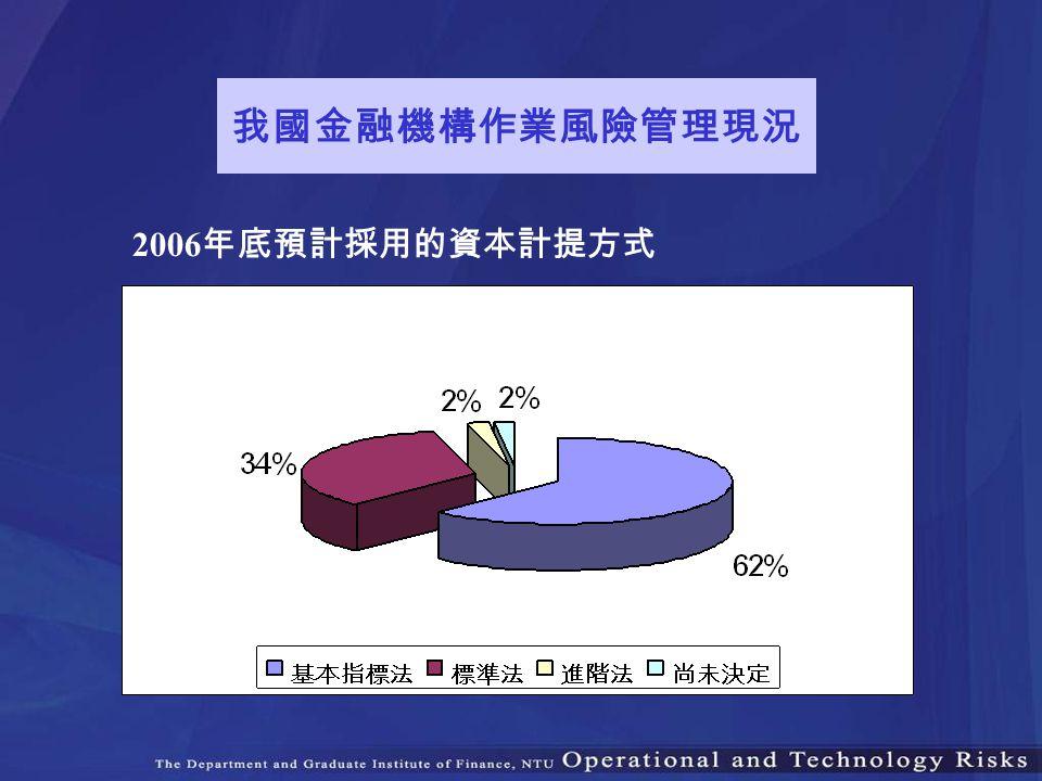 我國金融機構作業風險管理現況 2006年底預計採用的資本計提方式