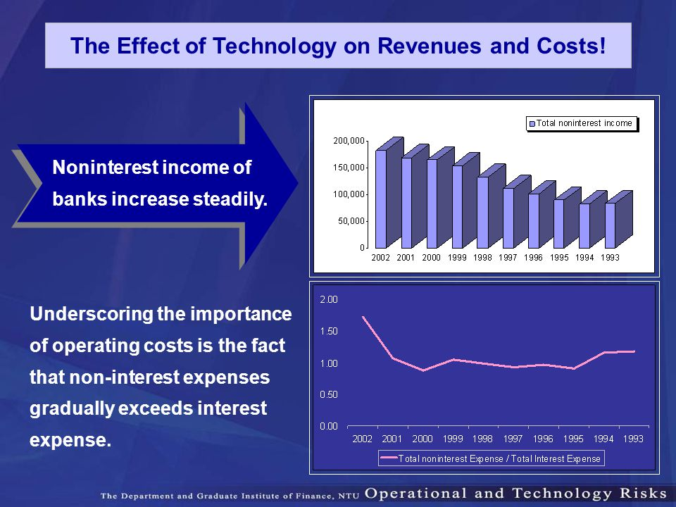 The Effect of Technology on Revenues and Costs!