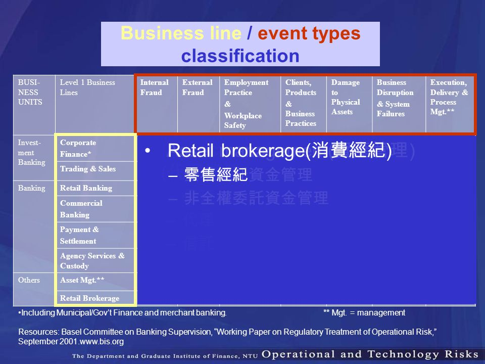 Business line / event types classification