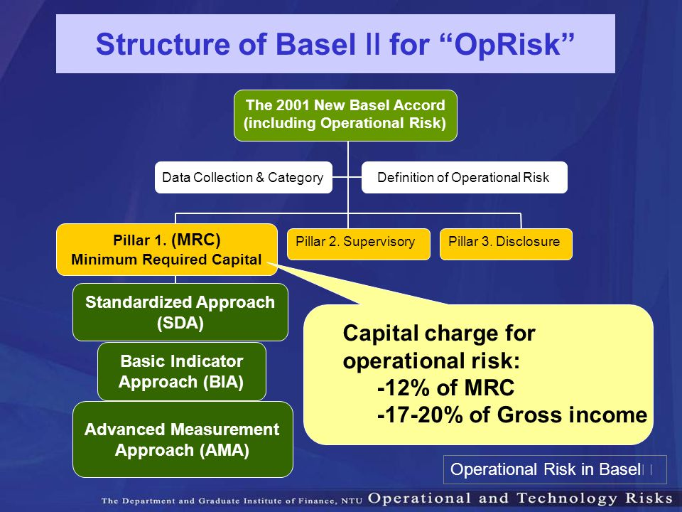 Structure of Basel Ⅱ for OpRisk
