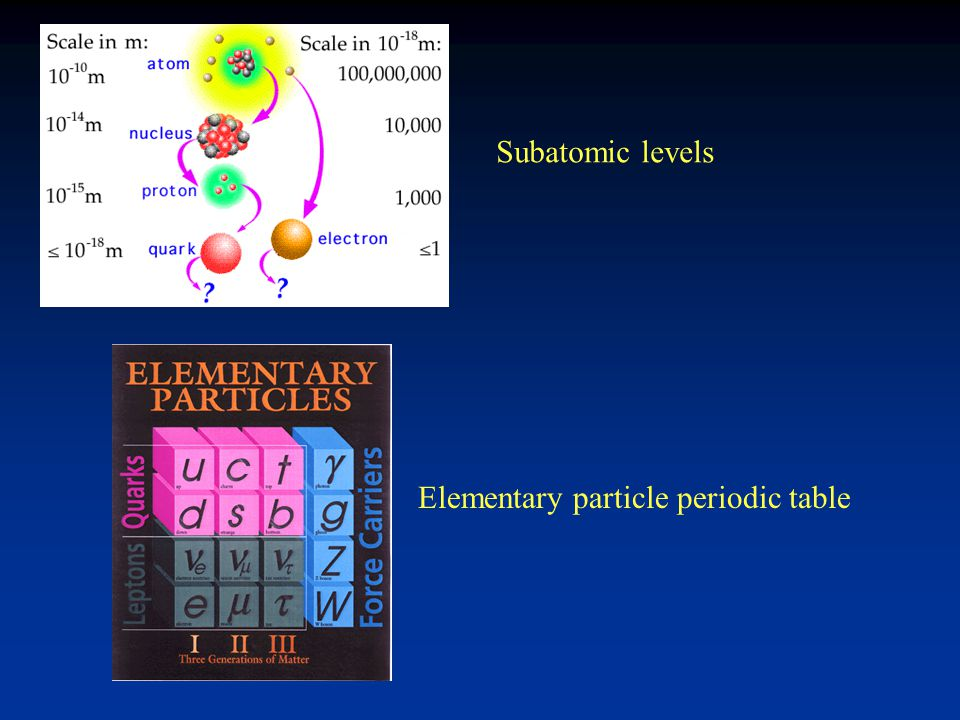 Subatomic levels Elementary particle periodic table