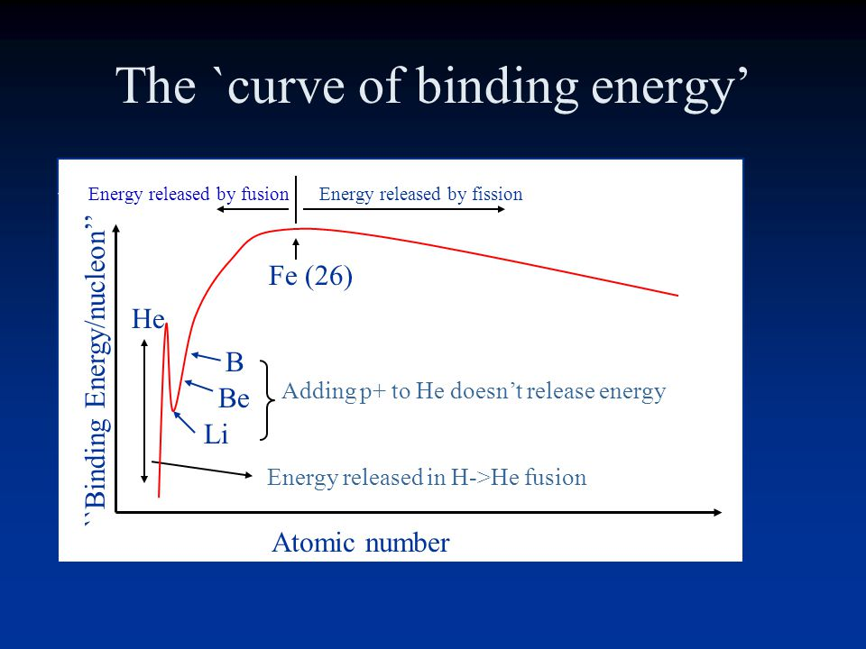 The `curve of binding energy'