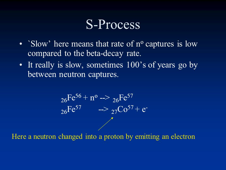 S-Process `Slow' here means that rate of no captures is low compared to the beta-decay rate.