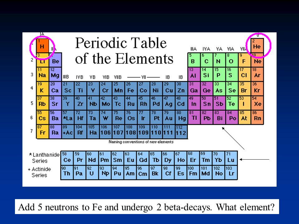 Add 5 neutrons to Fe and undergo 2 beta-decays. What element