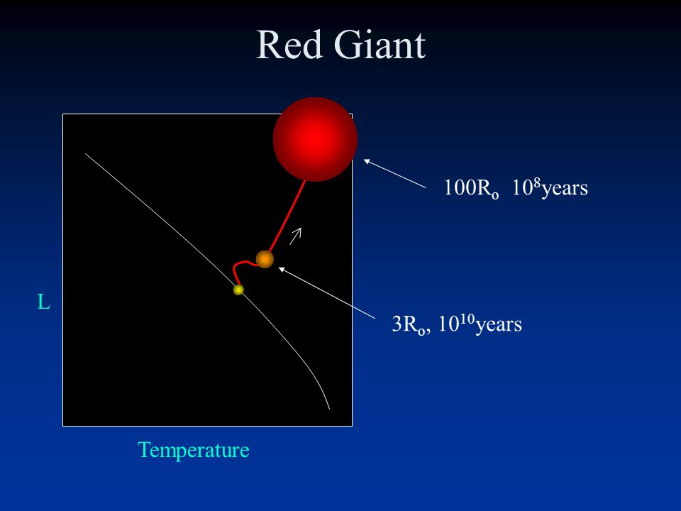 Red Giant 100Ro 108years L 3Ro, 1010years Temperature