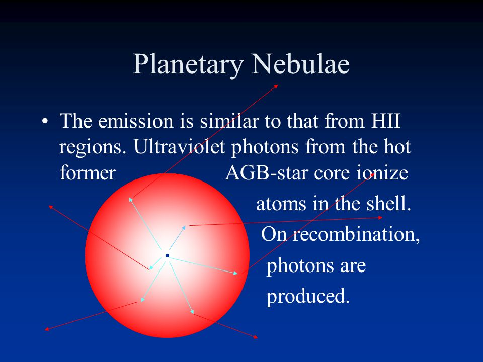 Planetary Nebulae The emission is similar to that from HII regions. Ultraviolet photons from the hot former AGB-star core ionize.