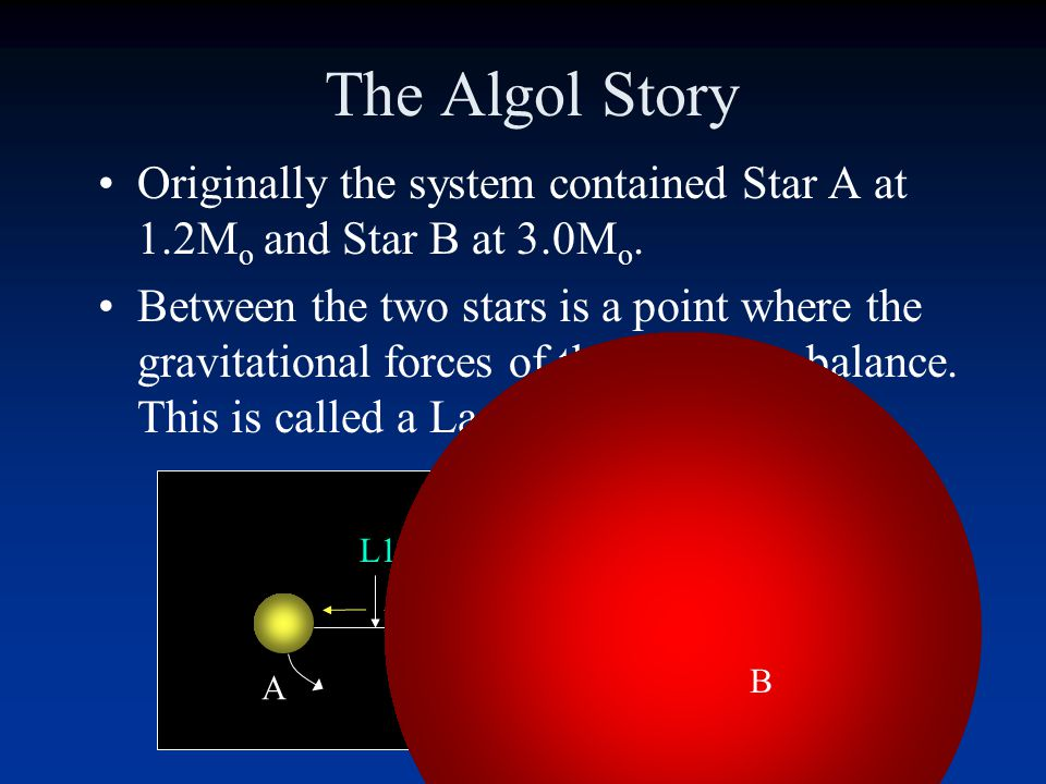The Algol Story Originally the system contained Star A at 1.2Mo and Star B at 3.0Mo.