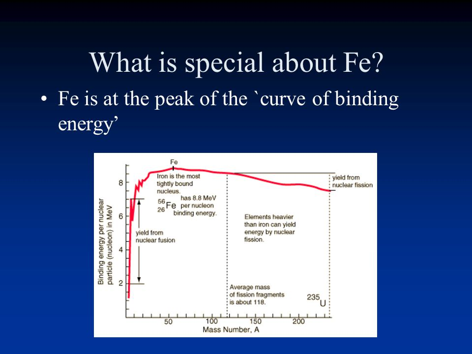 What is special about Fe