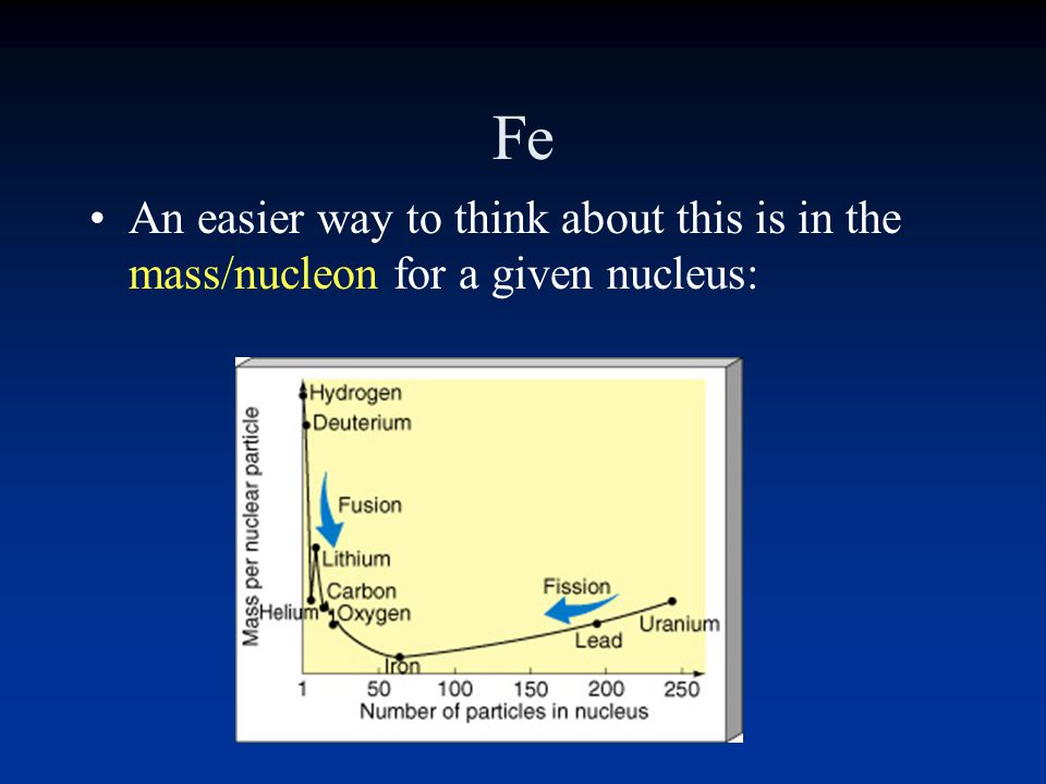 Fe An easier way to think about this is in the mass/nucleon for a given nucleus: