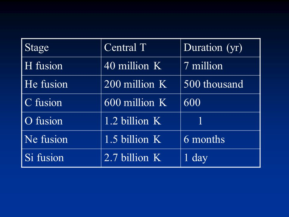 Stage Central T. Duration (yr) H fusion. 40 million K. 7 million. He fusion. 200 million K. 500 thousand.