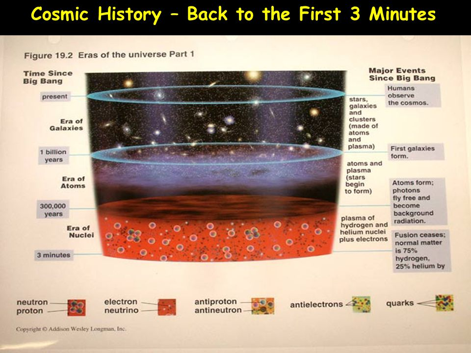 Cosmic History – Back to the First 3 Minutes