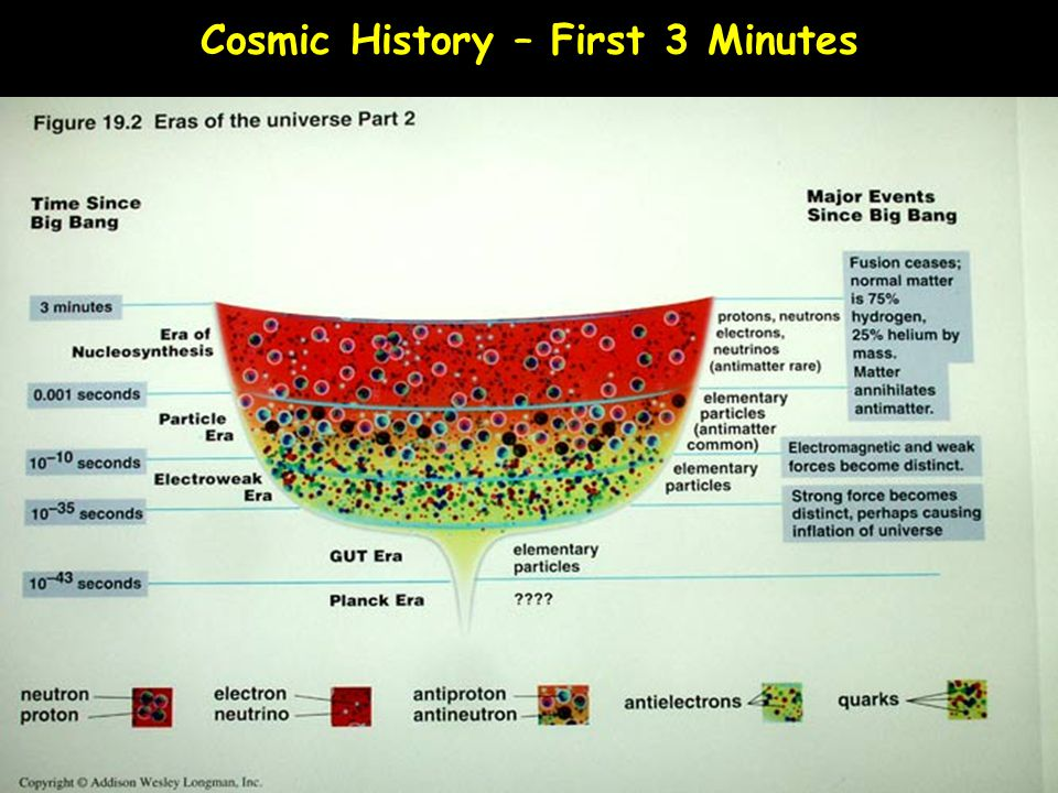 Cosmic History – First 3 Minutes