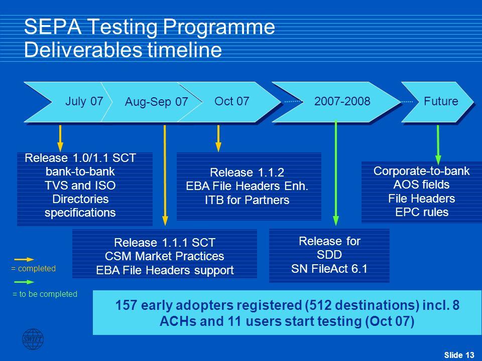 SEPA Testing Programme Deliverables timeline