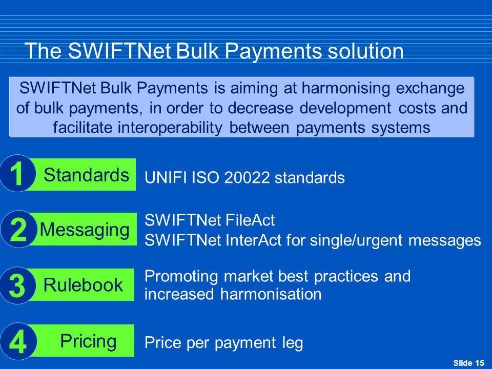 The SWIFTNet Bulk Payments solution