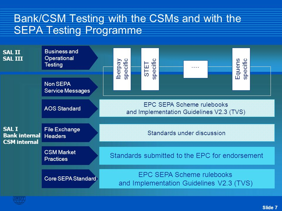 Bank/CSM Testing with the CSMs and with the SEPA Testing Programme