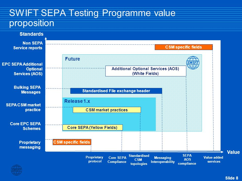 SWIFT SEPA Testing Programme value proposition