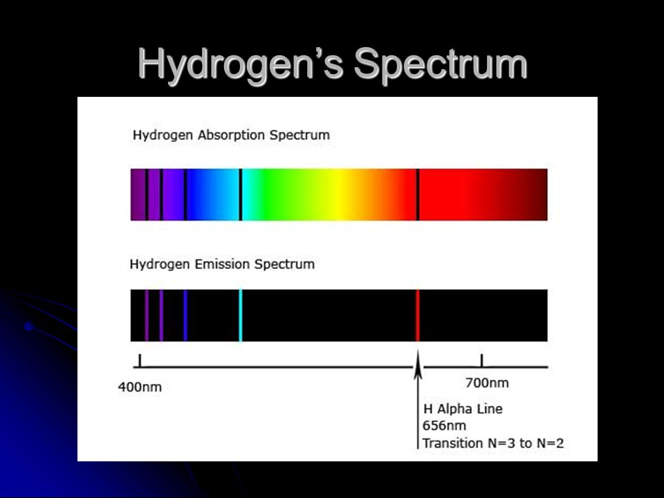 Hydrogen's Spectrum