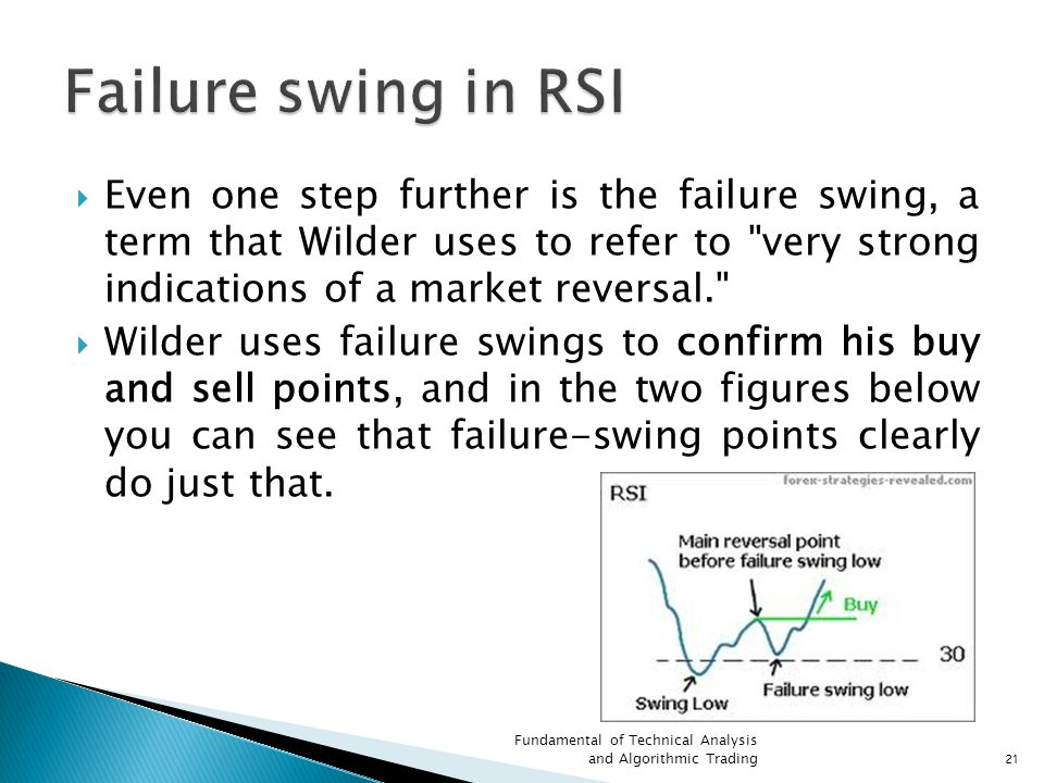 Failure swing in RSI