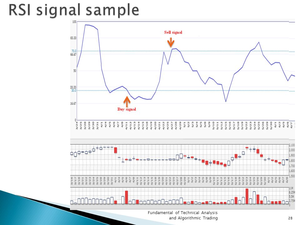 RSI signal sample Fundamental of Technical Analysis and Algorithmic Trading