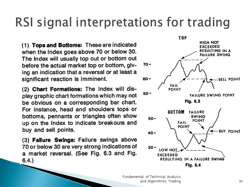 RSI signal interpretations for trading