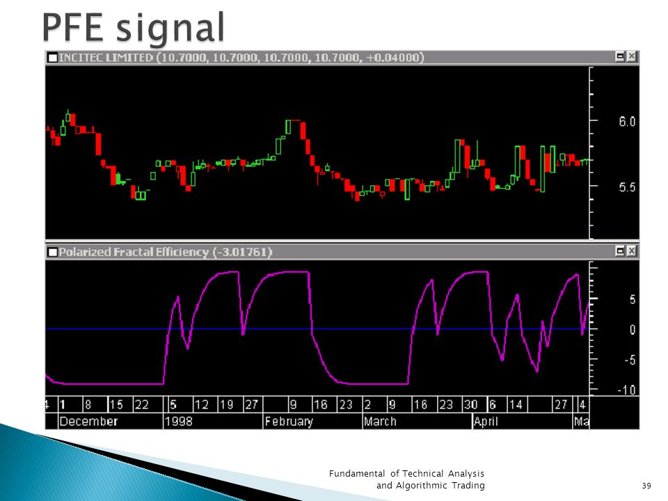 PFE signal Fundamental of Technical Analysis and Algorithmic Trading