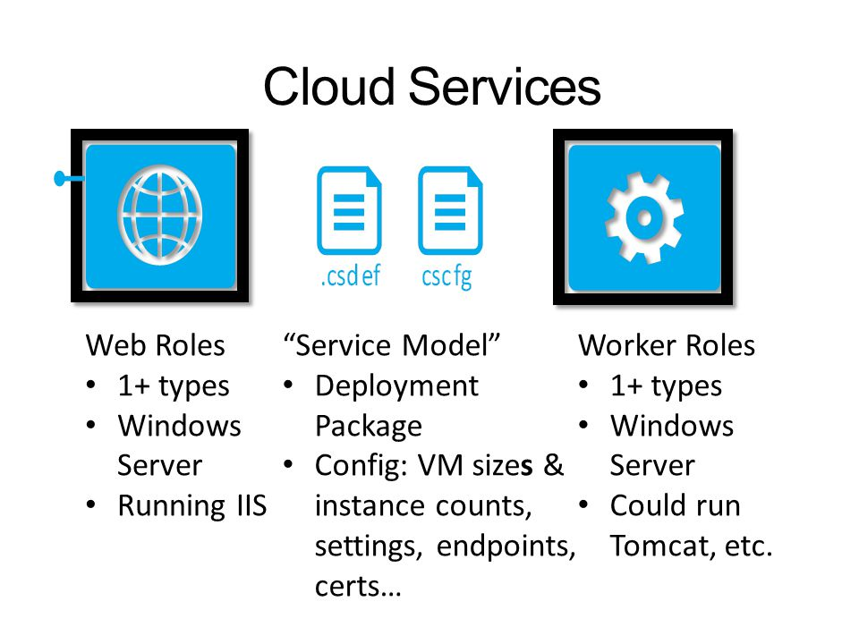 Cloud Services Web Roles 1+ types Windows Server Running IIS