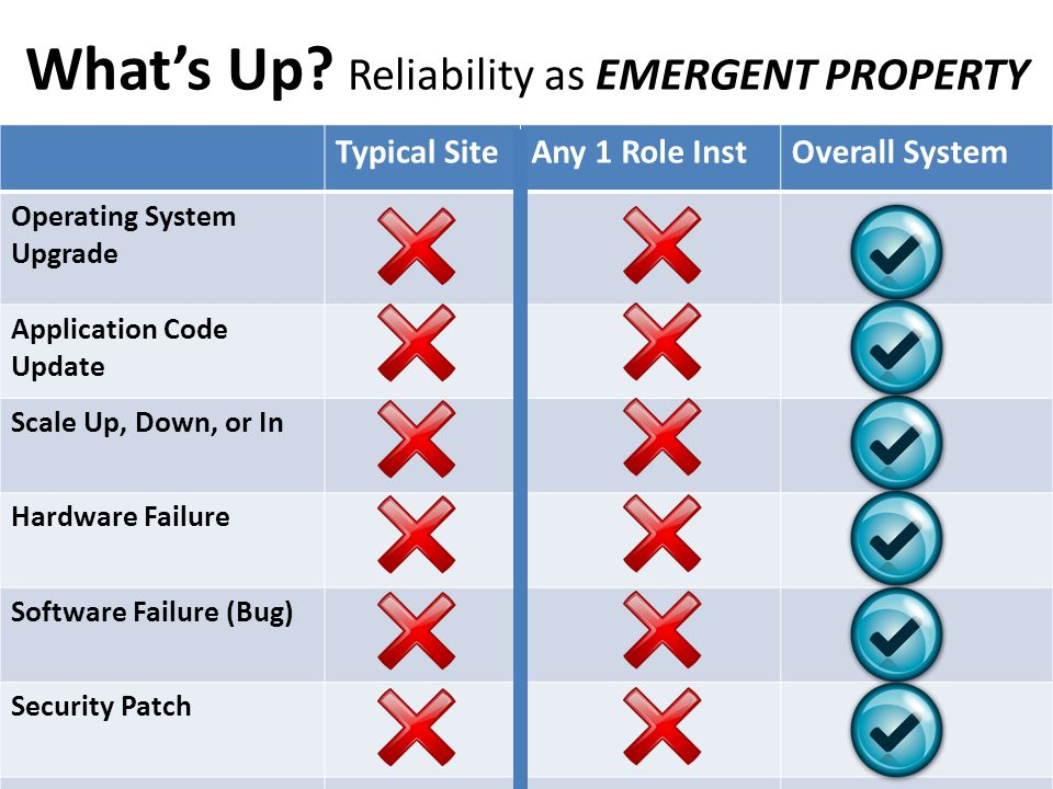 What's Up Reliability as EMERGENT PROPERTY