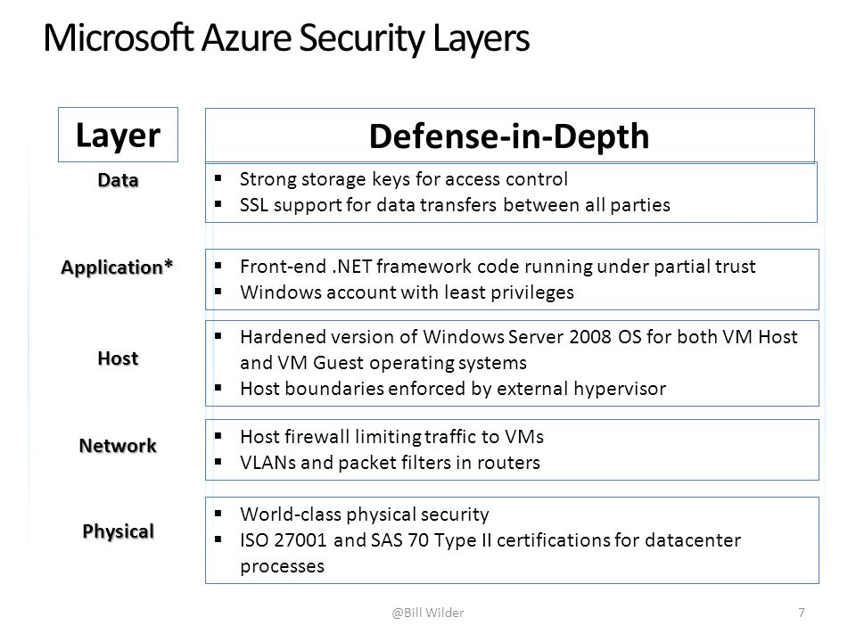 Microsoft Azure Security Layers
