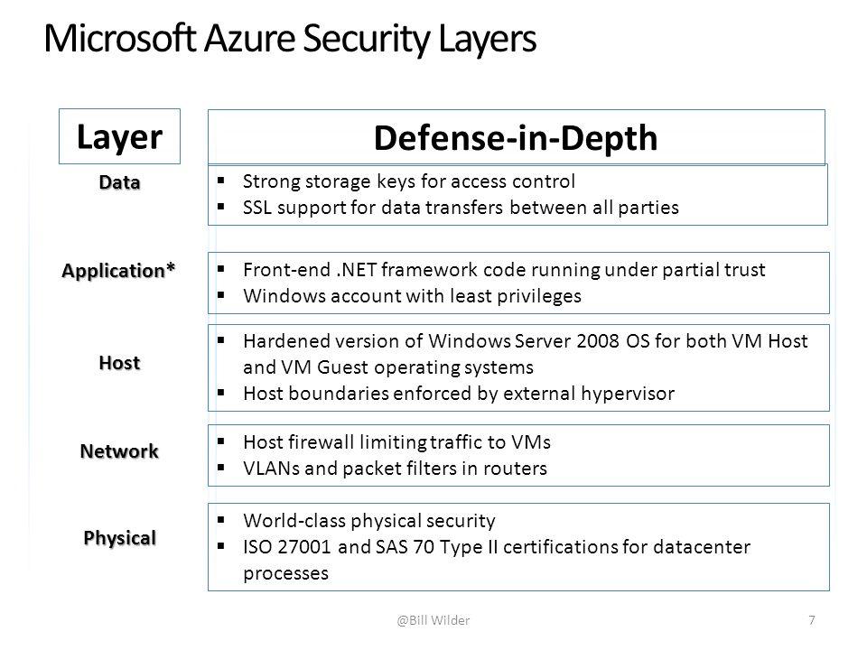 Microsoft Azure Cloud Platform An Overview Ppt Video