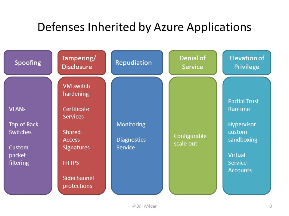 Defenses Inherited by Azure Applications