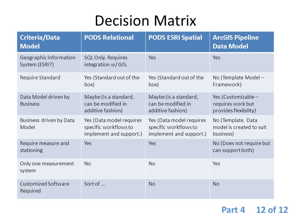 Decision Matrix Part 4 12 of 12 Criteria/Data Model PODS Relational