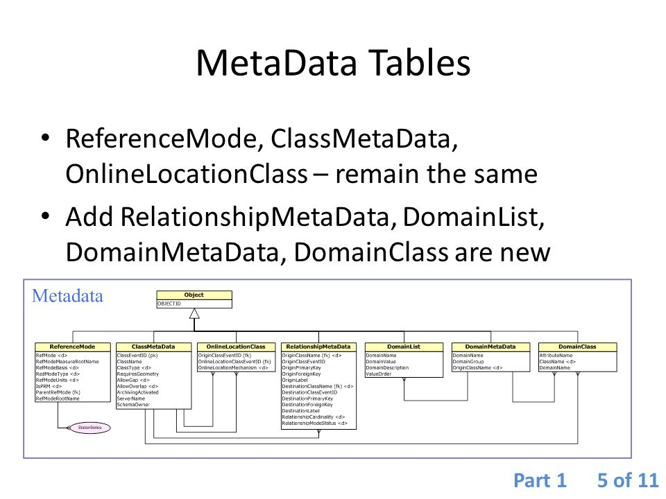 MetaData Tables ReferenceMode, ClassMetaData, OnlineLocationClass – remain the same.