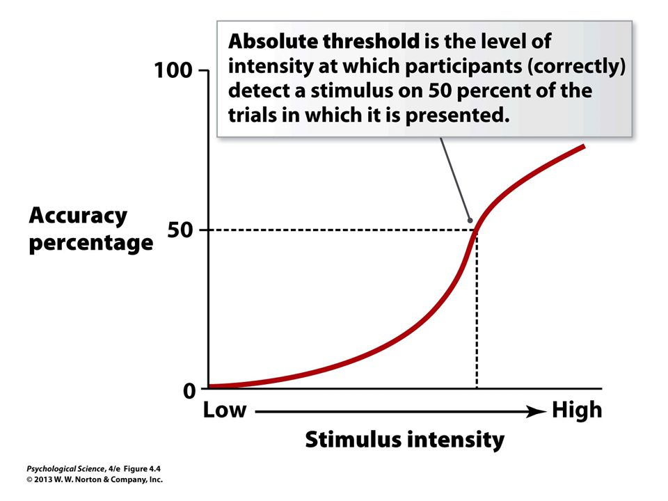 FIGURE 4.4 Absolute Threshold