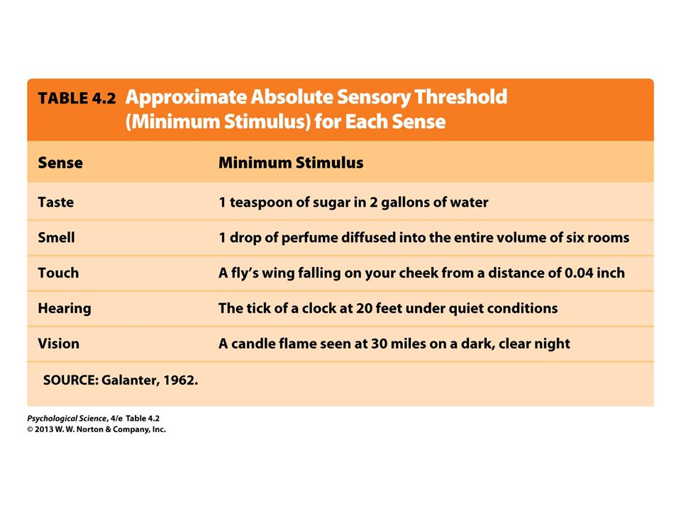 Table 4.2 Approximate Absolute Sensory Threshold (Minimum Stimulus) for Each Sense