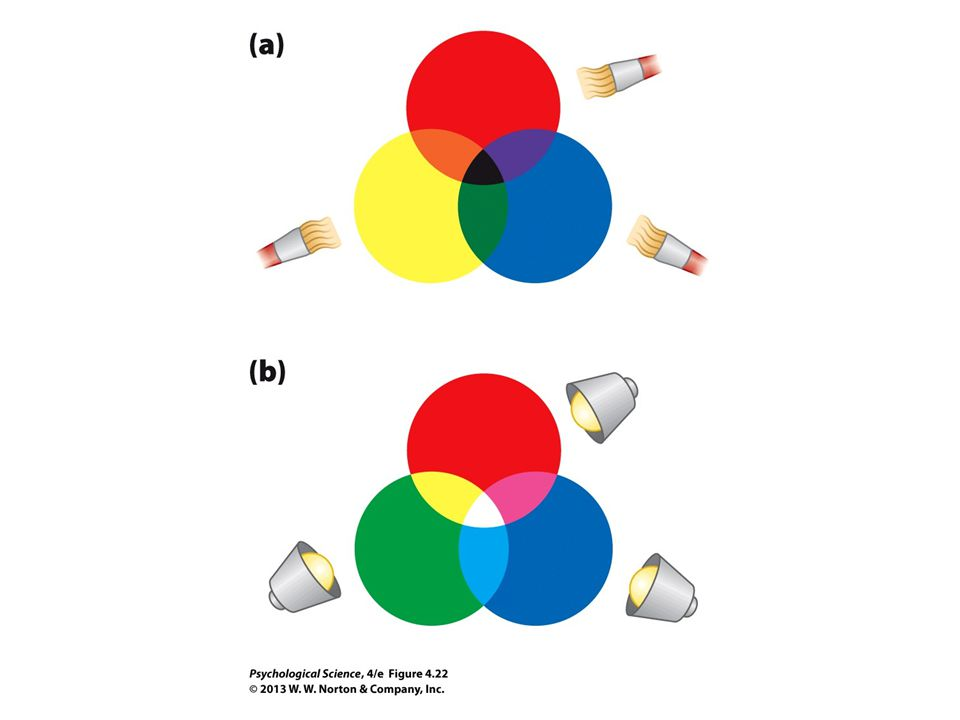 FIGURE 4.22 Subtractive and Additive Color Mixing