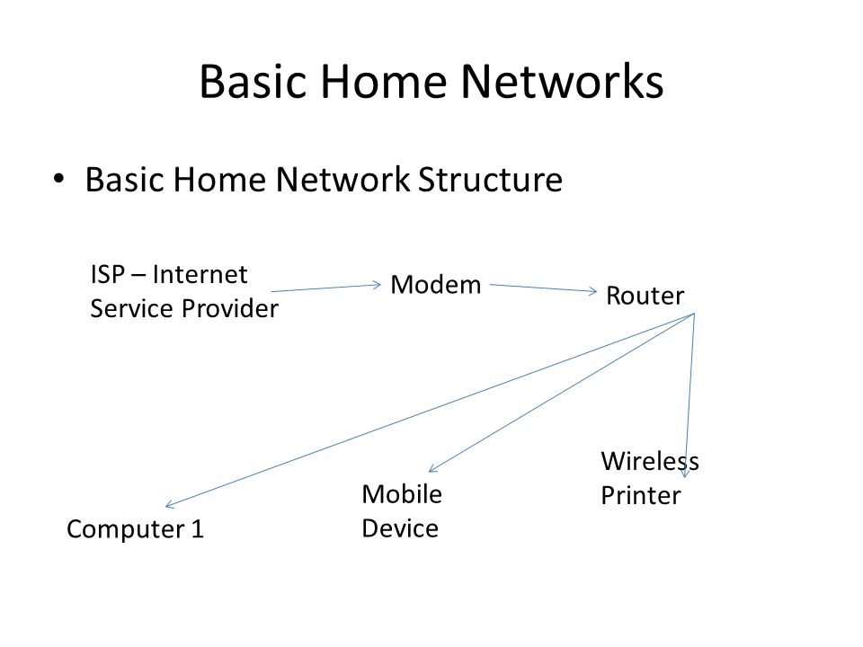 Basic Home Networks Basic Home Network Structure