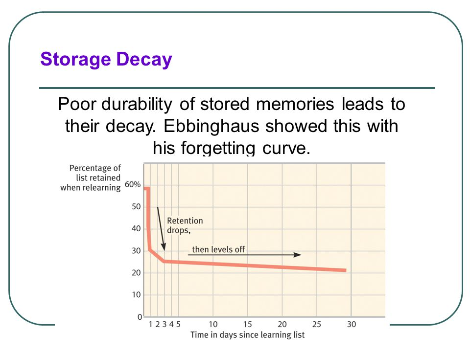 Storage Decay Poor durability of stored memories leads to their decay. Ebbinghaus showed this with his forgetting curve.