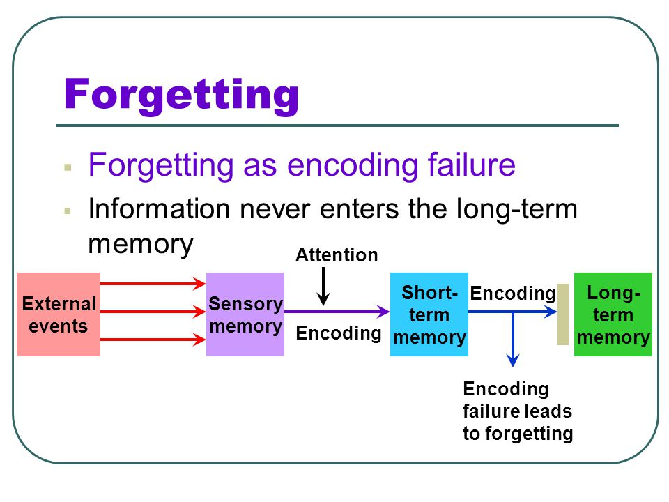 Forgetting Forgetting as encoding failure
