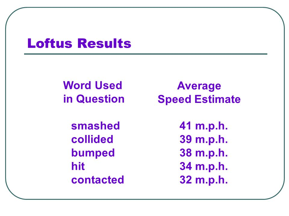 Loftus Results Word Used in Question Average Speed Estimate smashed