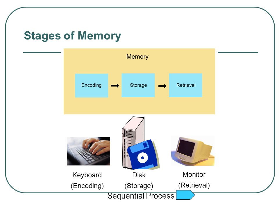 Stages of Memory Sequential Process Keyboard Disk Monitor (Encoding)