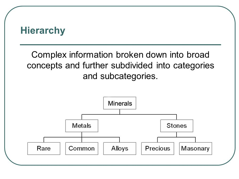 Hierarchy Complex information broken down into broad concepts and further subdivided into categories and subcategories.