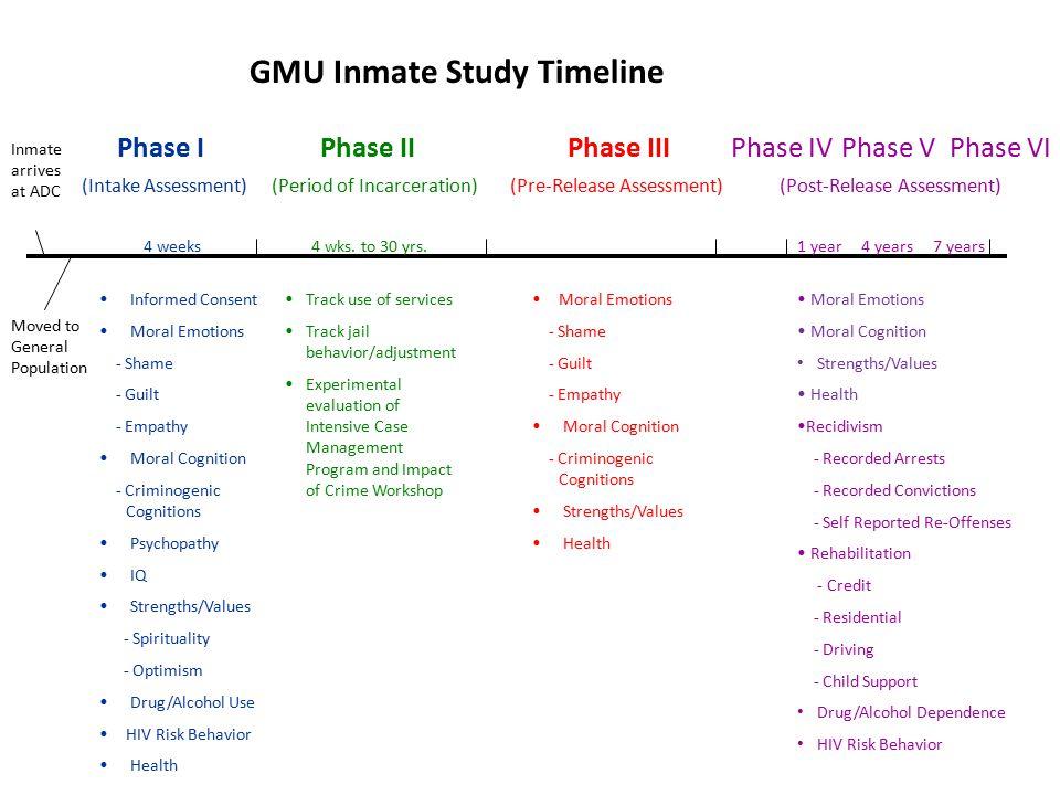 GMU Inmate Study Timeline