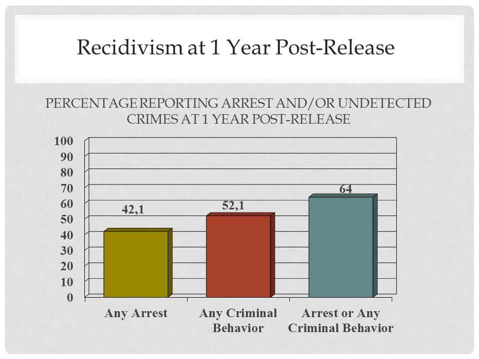 Recidivism at 1 Year Post-Release