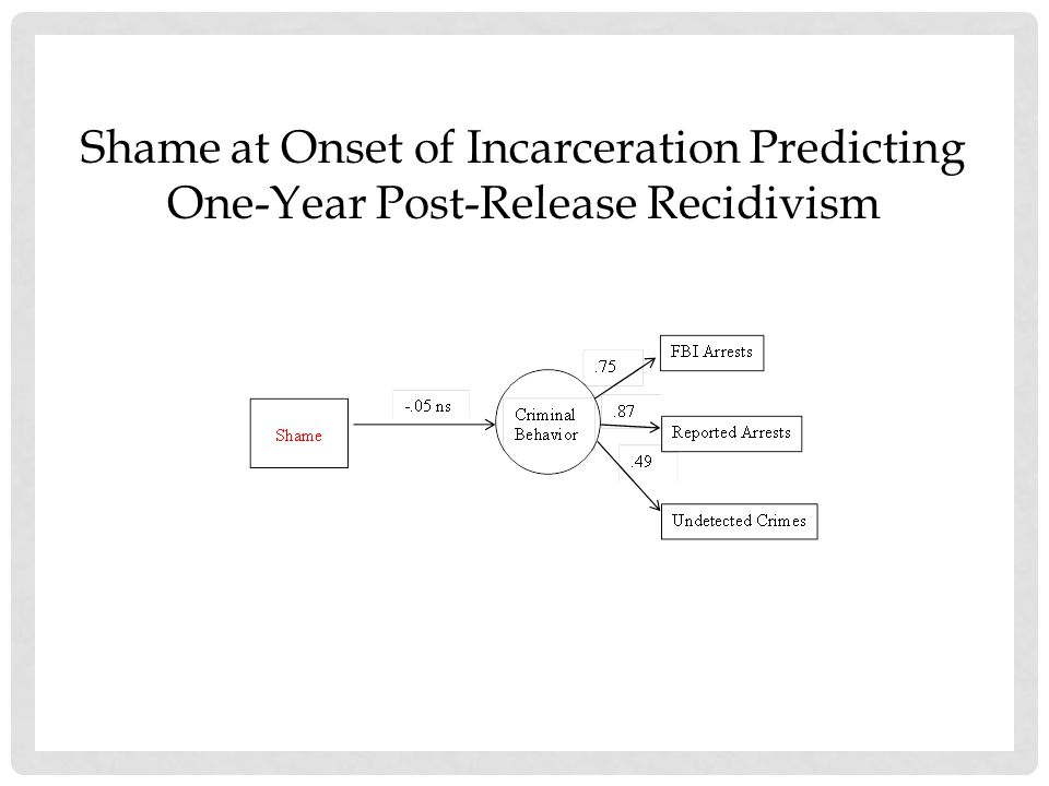 Shame at Onset of Incarceration Predicting One-Year Post-Release Recidivism