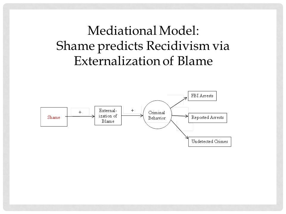 Shame predicts Recidivism via Externalization of Blame