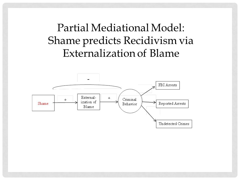 Partial Mediational Model: