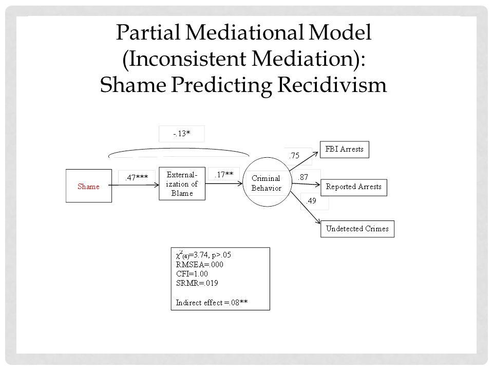 Partial Mediational Model (Inconsistent Mediation):